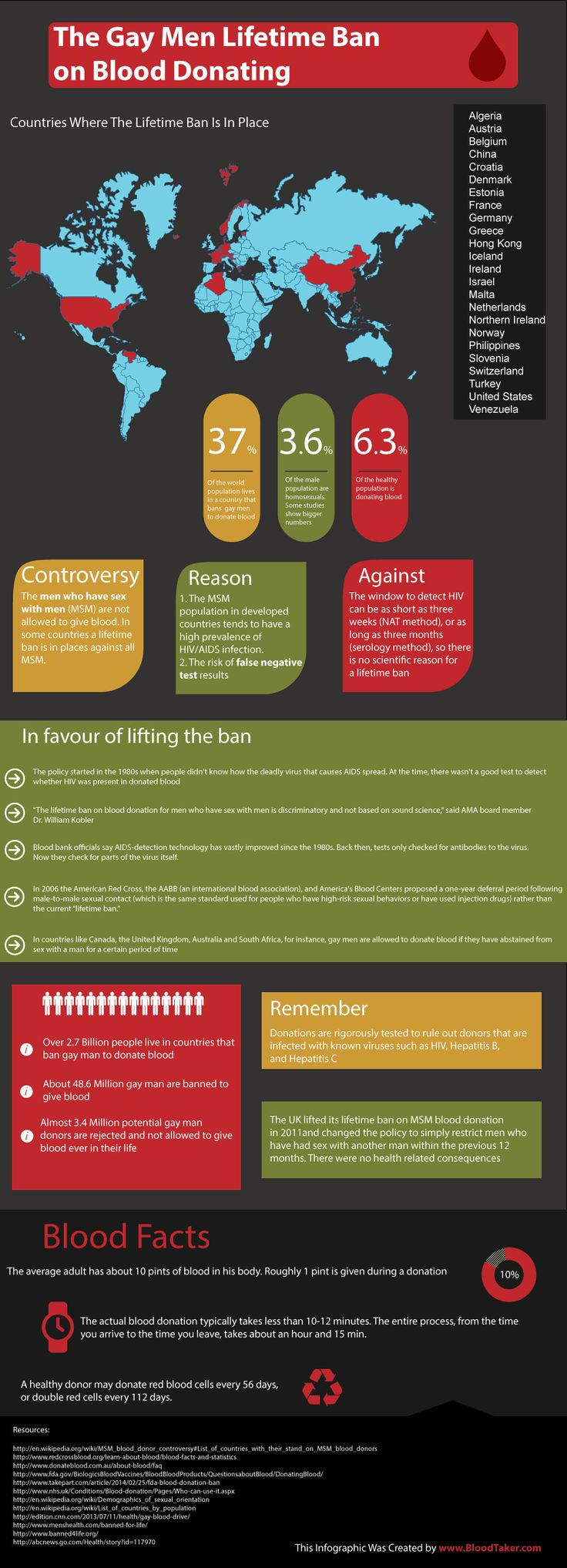 62 best phlebotomy images on pinterest phlebotomy blood and collage gay men lifetime ban on donating blood infographic xflitez Choice Image