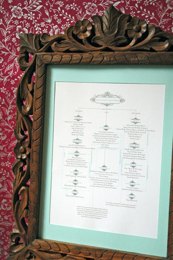Wedding genealogies are customized charts, similar to a family tree, that detail the relationship of the wedded couple to their guests.