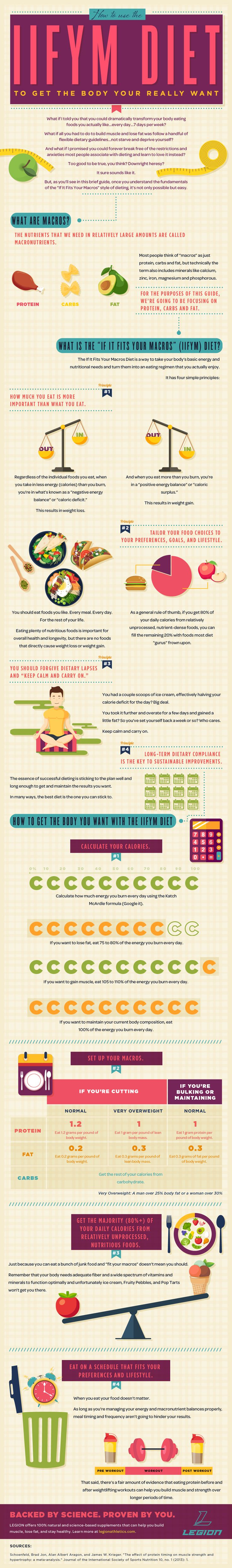[INFOGRAPHIC] How to Use the IIFYM Diet to Get Fit While Eating Cookies my personal favorite because it's not a diet, nothing is off limits, and it can be done for life.