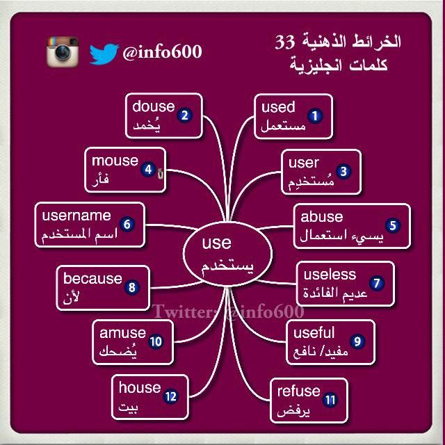 مانشستر Sultan On Twitter English Language Learning Grammar Learn English Words English Language Teaching