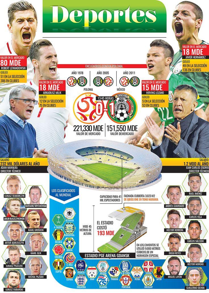Polonia vs Mexico 2018