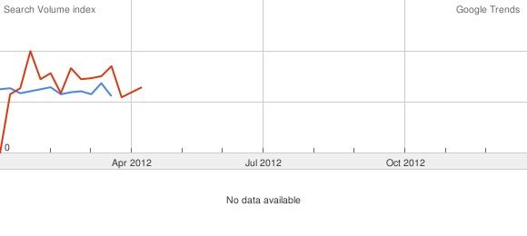 departamentos en alquiler en buenos aires, inmobiliarias capital federal evolución búsquedas en google 2012