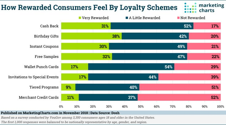 Cash back is the most popular type of loyalty scheme for
