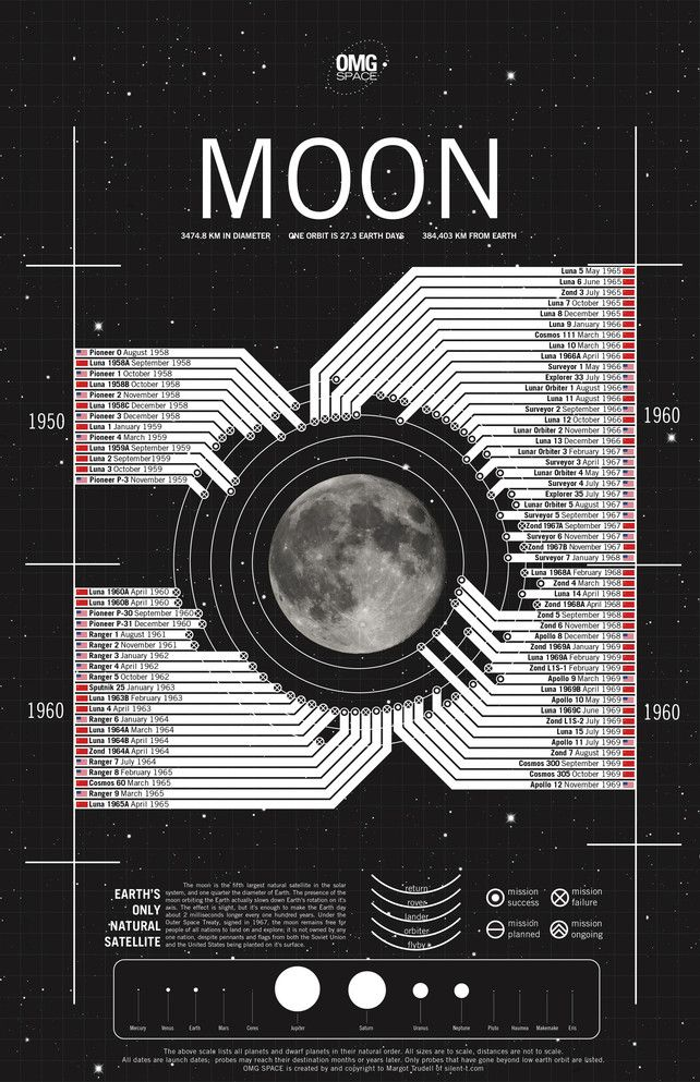 Infographic: Every Trip To The Moon, Ever | Co.Design: business   innovation   design