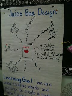 Design a juice box. Decide learning goals as a group first then provide a template to create the juice box.