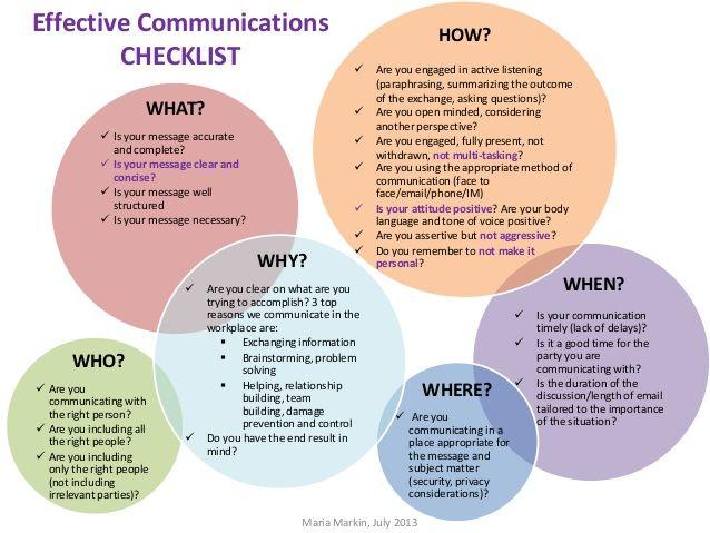 Pin On Job Communication Skill Paraphrasing
