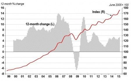 HPI Monthly Report: Home Prices up 1% in August