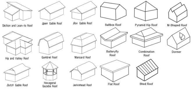 tipos o clases de techos constructivos