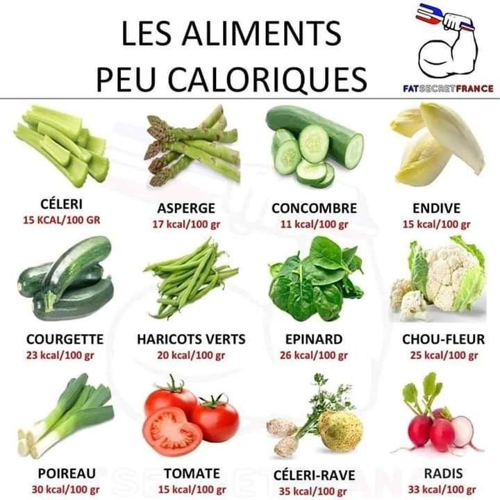 Idée Repas Peu Calorique Les aliments peu caloriques | Aliment peu calorique, Calories des