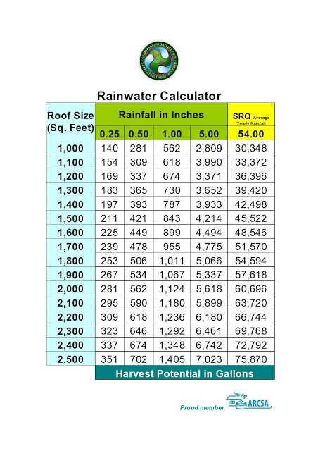 Creative Rainwater Harvesting