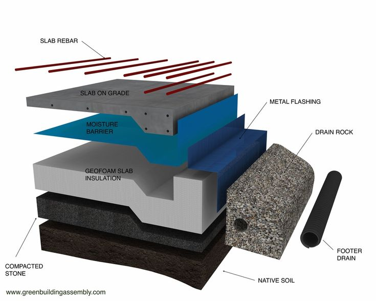 This Highly Insulated Foundation Assembly In Made Up Of A