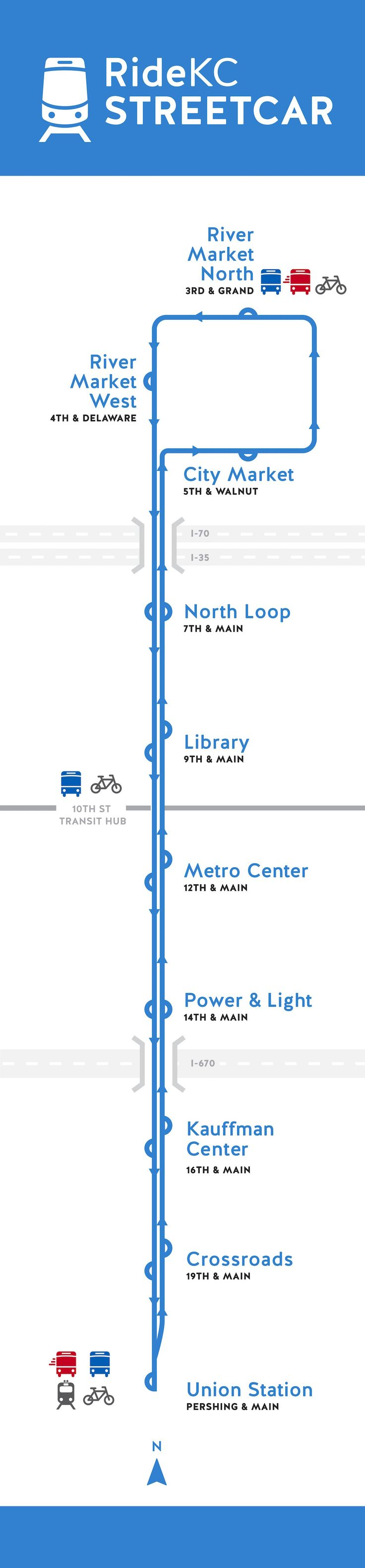 The KC Streetcar project is a two-mile route running along Main Street in downtown KC connecting KC's River Market area to Crown Center and Union Station.