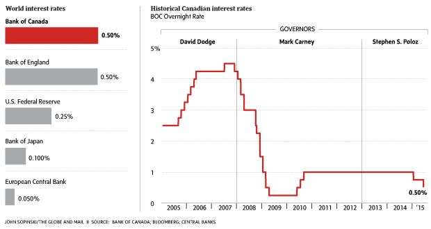 http://www.theglobeandmail.com/report-on-business/economy/interest-rates/td-cuts-prime-rate-in-wake-of-bank-of-canada-move/article25515826/