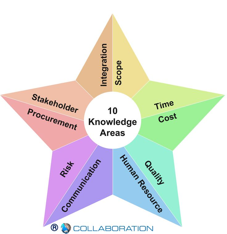 10 Knowledge Areas of Project Management #PMP #KL # ...