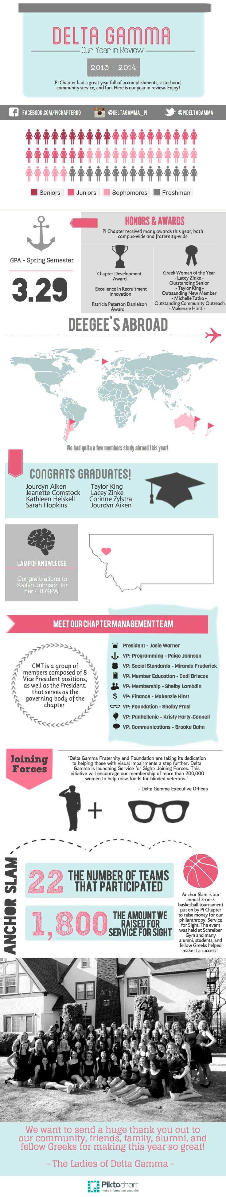 Delta Gamma Our Year in Review