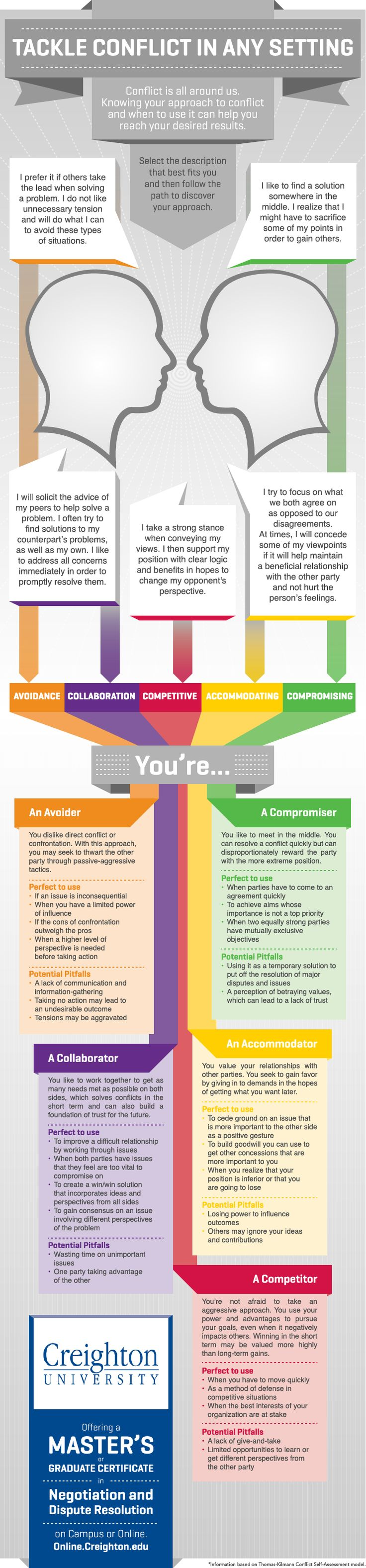 Conflict Resolution Strategies for the Workplace and other relationships. Which one are you?