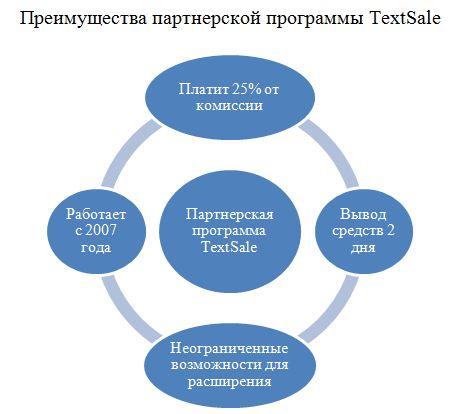 Партнерская программа биржи TextSale — подводные камни