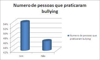 Bullying nas escolas: Gráficos de estatisticas