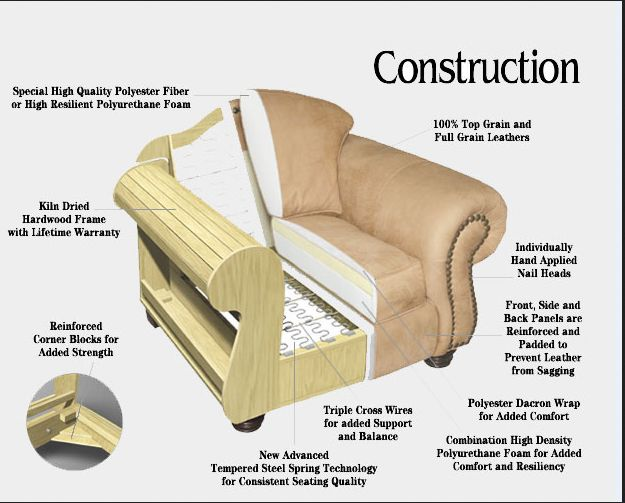 Sofa frame construction google search sofa frames for Best quality upholstered furniture