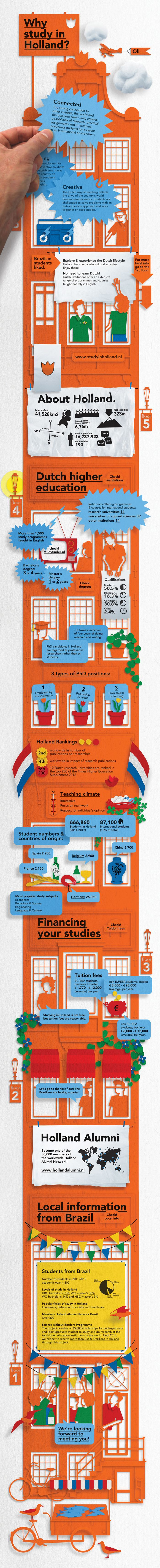 Unique Infographic Design, Why Study In Holland via @supergirl666 #Infographic #Design #Holland #Education