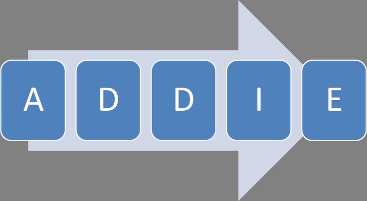 addie instructional design model template