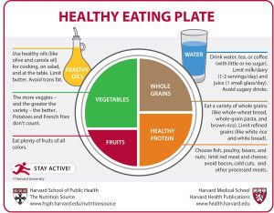 Healthy Eating Plate   1 Fill half your plat with vegetables and fruits  2 Save a quarter of your plate for whole grains - not just any grains  3 Put a healthy source of protein on one quarter of your plate  4 Use healthy plant oils  5 Drink water, coffee or tea  6 Stay active