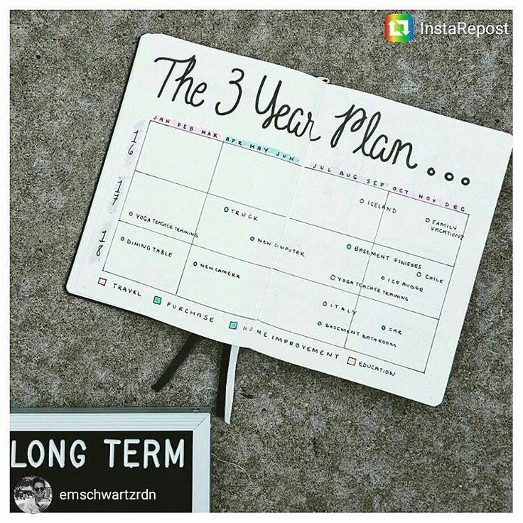 Thursday's Throwback is an oldie but goodie. I know some of you may have had a little trouble settling on annual goals. It might help to have a better idea of your longer term goals first. Repost @emschwartzrdn #bulletjournalcollection
