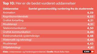 Animationsskolen tilbyder Danmarks bedste studiemiljø Ifølge en stor undersøgelse blandt studerende har animationsuddannelsen i Viborg Danmarks bedste faglige og sociale miljø.