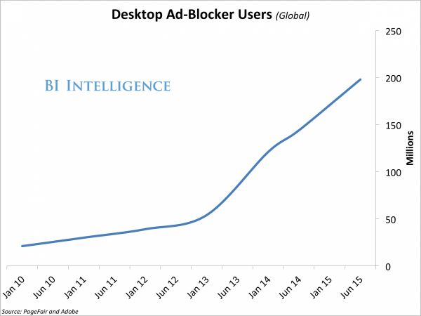 Ad Blocking Software Has 200 Million Users - Business Insider