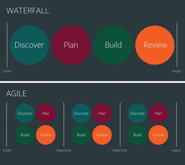 The simplest graphic I have seen, that goes to the heart of the difference between Agile and traditional 'Waterfall' project management.