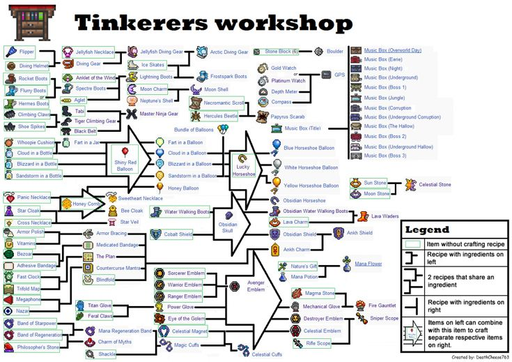 Tinkerers workshop infographic.png