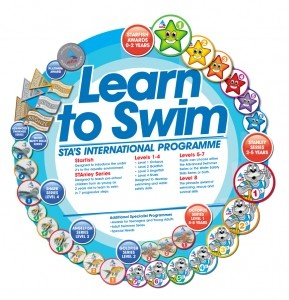 Learn to Swim Stage 1-7 Awards - swimming.org