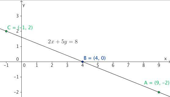 Describing solutions of equations  Solving diophantine equation