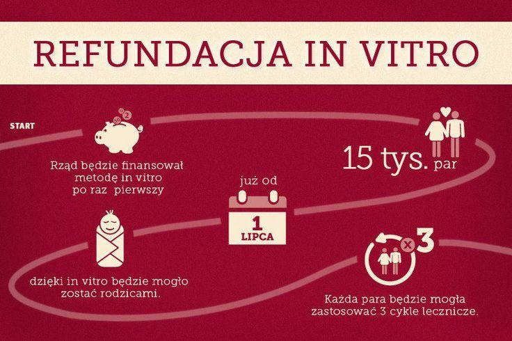 Refundacja in vitro - jak to działa?