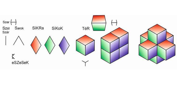 """A pontból kialakul a szál. Az """"SZ"""" a legegyszerűbb betű, egy függőleges vonás. Felülről megkettőzve lesz belőle egy sarok forma - ez a rovás """"S"""". Mondhatjuk azt is, hogy szerbe téve (szorozva, kettő-ször) alakul ki a szálból a sarok jele. A sarok jelét megkettőzve kialakul a sík jele: a K-betű. Ebből 3 kell a 3-dimenziós tér ábrázolásához. Illesztésükben megjelenik a rovás """"T"""" betű egy alakváltozata (Y), ami összetart. Az R, mint láthatatlan mozgató energia, az eRő jele ott van minden…"""