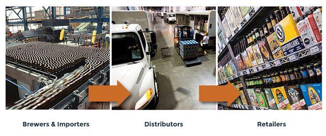What Is a Beer Distributor? | NBWA: America's Beer Distributors