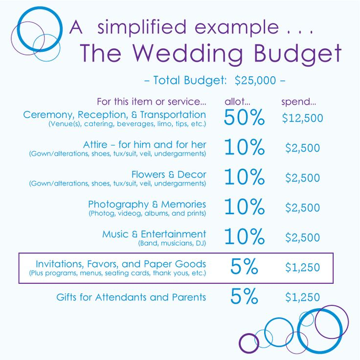 Best  Wedding Budget Percentage Ideas On   Wedding