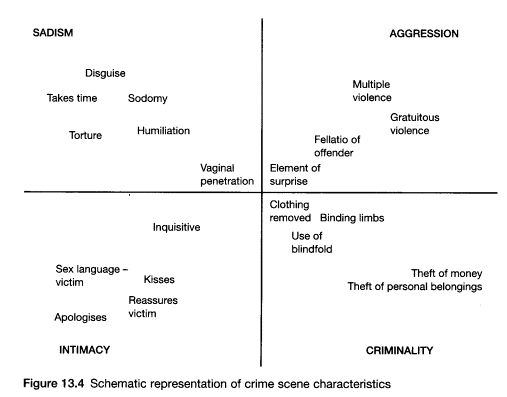 122 best images about Forensic psychology and criminology on ...