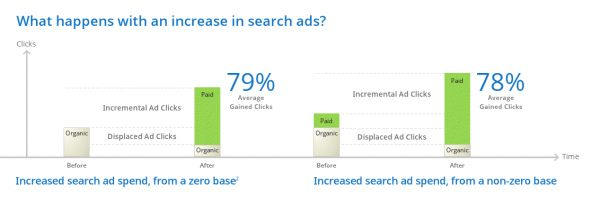 What if Google ad spending is started up from a dead stop? Google researchers found a 79% increase in incremental clicks. And if spending was increased from a non-zero starting point, the advertisers Google studied saw an average 78% lift.