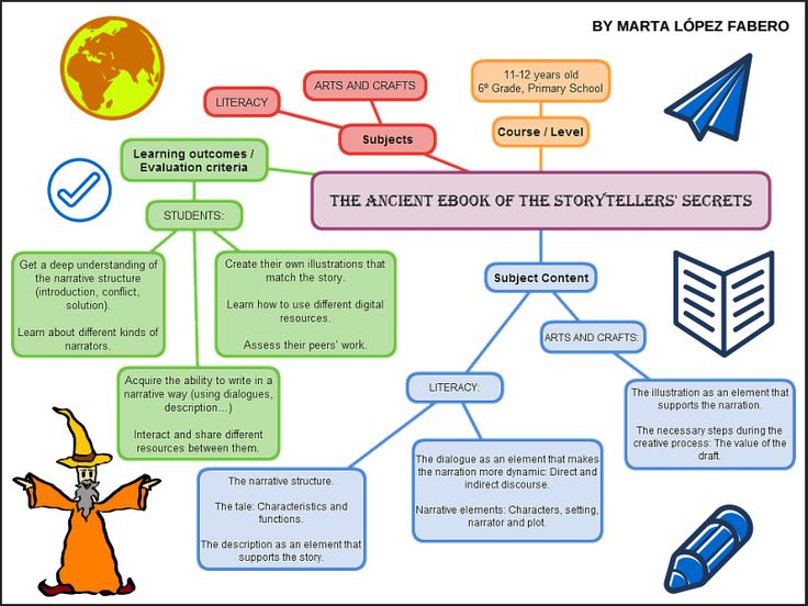 The mindmap for the ancient ebook of the storytellers' secrets by @MartaLFabero28
