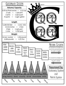 This is a wonderful resource that students can use as a fold able or simply glue in to their math interactive notebook. You can cut this anchor chart in half and give the student the customary measurement chart as you teach, and then the metric system as you teach it. Or just keep as is. This chart includes the most commonly used units of conversion in measurement. It includes measurements of weight, capacity, and length.