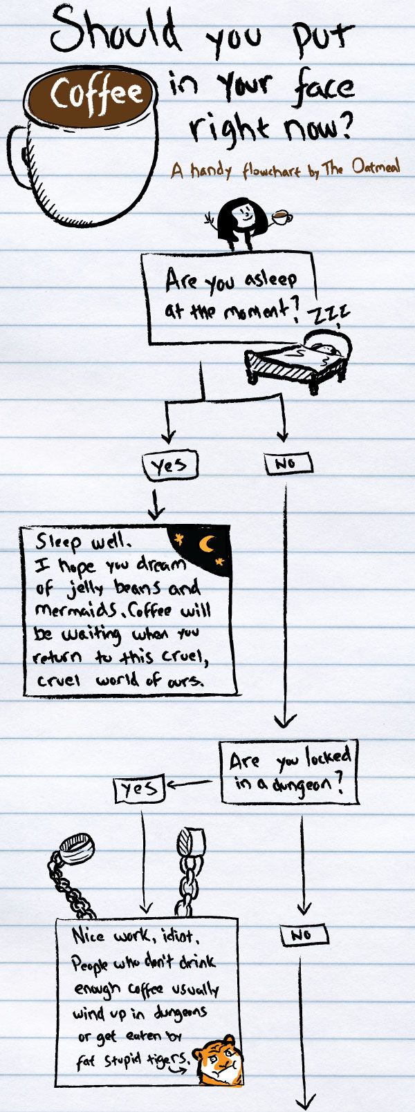 Should You Put Coffee In Your Face Right Now? A Flowchart — ILoveCoffee.com