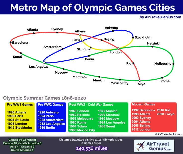 Metro style map of Summer Olympic Games cities, 1896-2020.