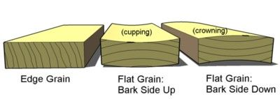 Deck Board Installation - Bark Side Up or Down?: Types of Edge Grain in Deck Boards