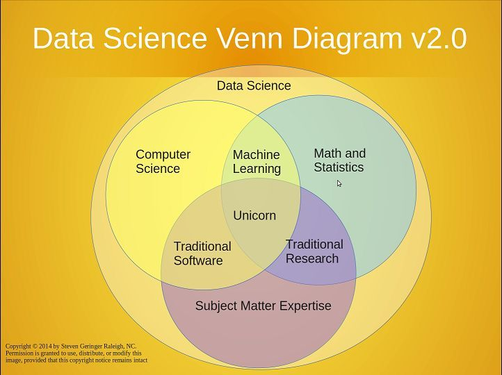 Isharat Anlaytics @شركة اشارات on data science Data Science - data analytics resume