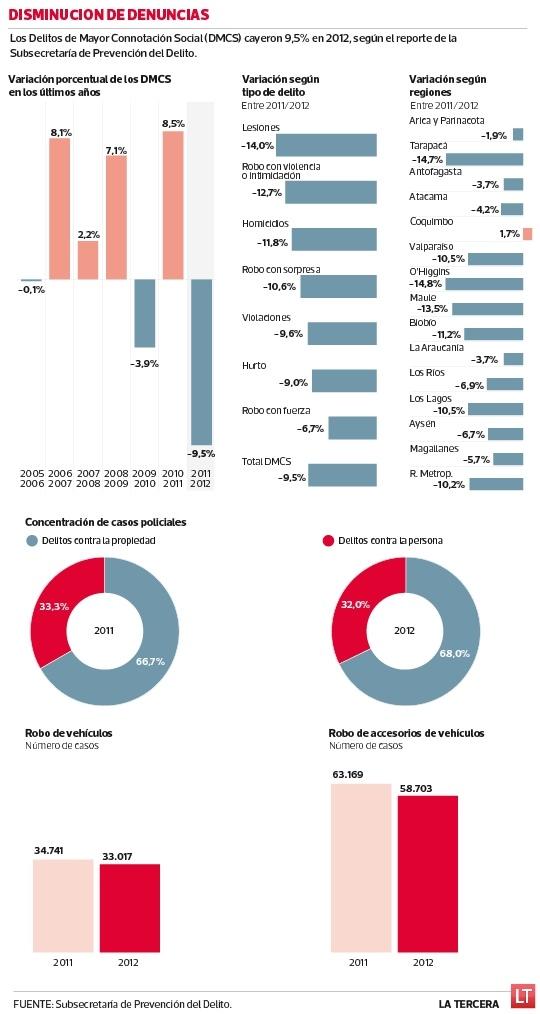 Reporte de la Subsecretaría de Prevención del Delito mostró una caída en las denuncias de un 12,7% en las denuncias de robos con violencia o intimidación, interpuestas entre 2011 y 2012.