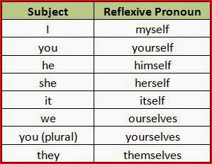 FREE ONLINE MEDICAL TRANSCRIPTION COURSE: Reflexive Pronouns in English