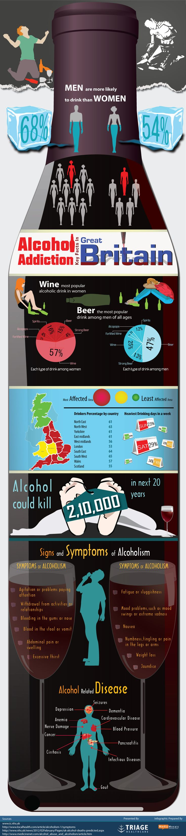 Excellent Infographic presented by Dry Out Now for Addiction, Dependency and Effects of Drinking Alcohol. Dry Out Now provides immediate access to UK