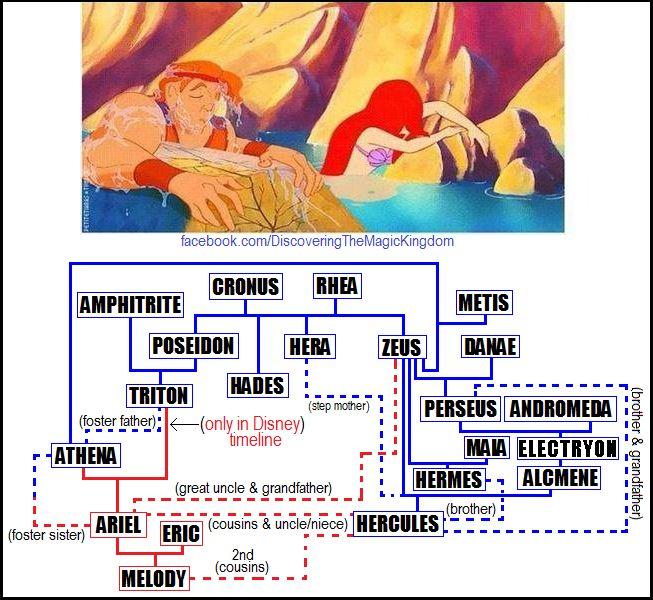 Disney Mythology vs  Greco-Roman Mythology | Latin Language Blog