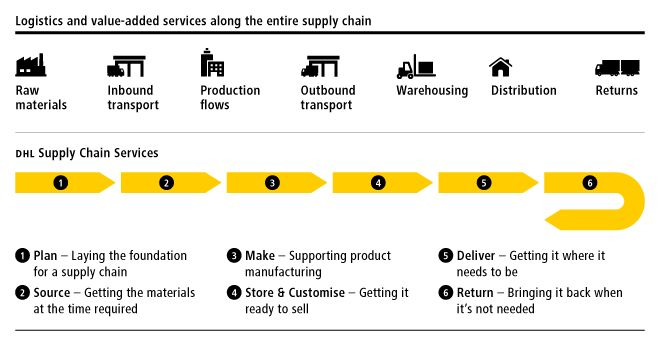 Supply Chain Deutsche Post Dhl Annual Report Supply Chain Logistics How To Plan